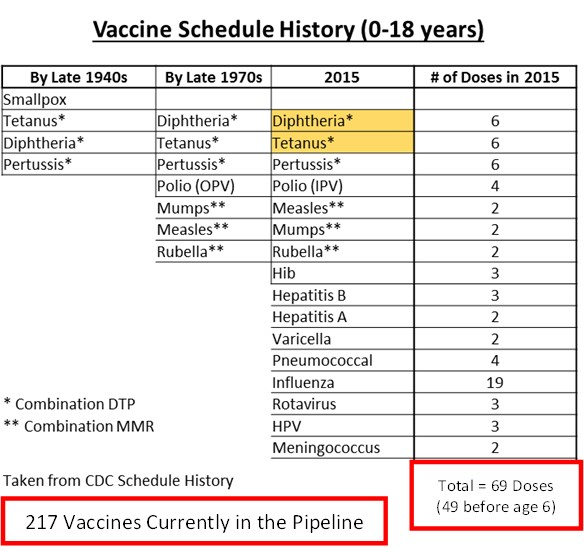 CDC Recommended Vaccine Schedule - A Voice for Choice